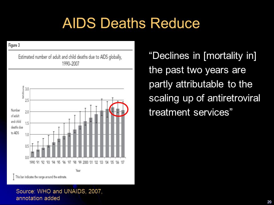 AIDS Deaths Reduce Declines in [mortality in] the past two years are